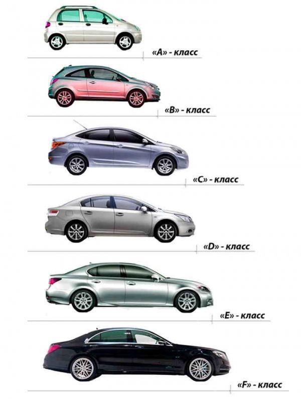 Классификация легковых автомобилей по габаритам